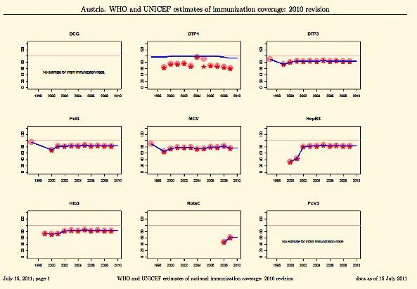 Jahresbericht Österreich Impfung2010 - ©WHO