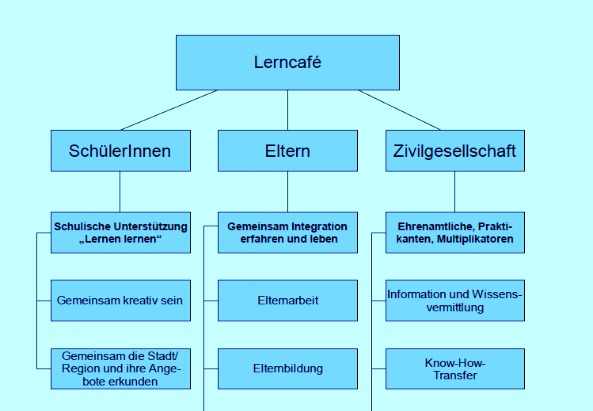Lerncafe-Caritas-Organigramm