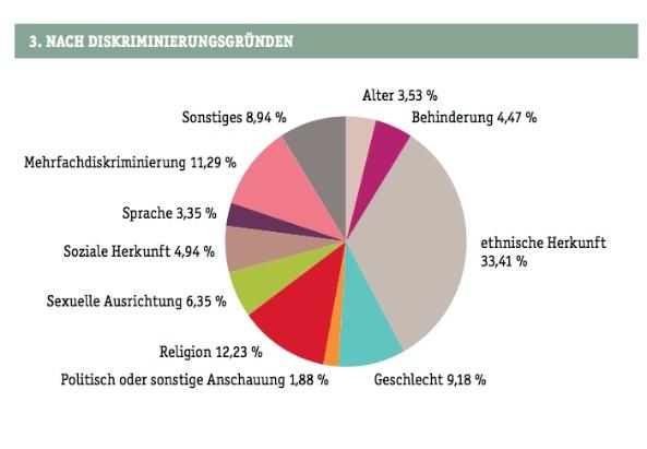 Diskriminierung in der Steiermark