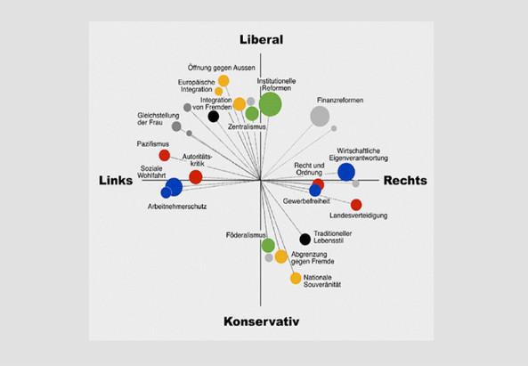 «Rechts» oder «links» zu sein ist eine Frage der politischen Haltung, der Wertvorstellungen und der Ziele. Michael Herrmann und Heiri Leuthold haben die rechten und linken Ziele in einer Grafik dargestellt. (www.geo.unizh.ch, 2001)